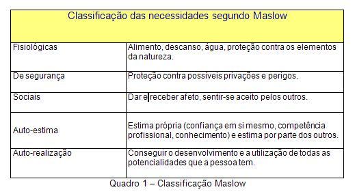 Classificação de Maslow