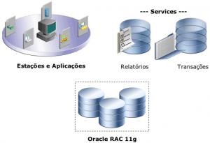 RAC11g.Diagrama