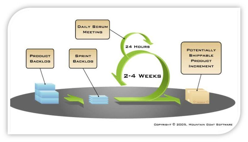 I have been using the scrum framework for over three
