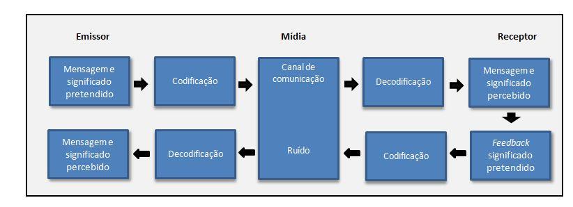 Modelo Emissor_receptor