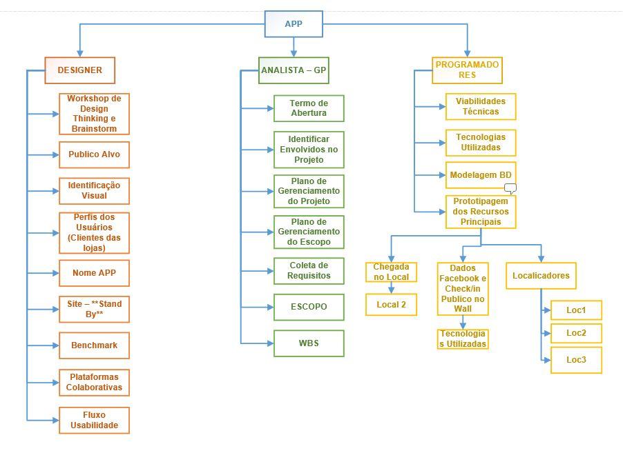 Figura - Exemplo de WBS com 3 principais pacotes / forças de trabalho do projeto em exemplo.
