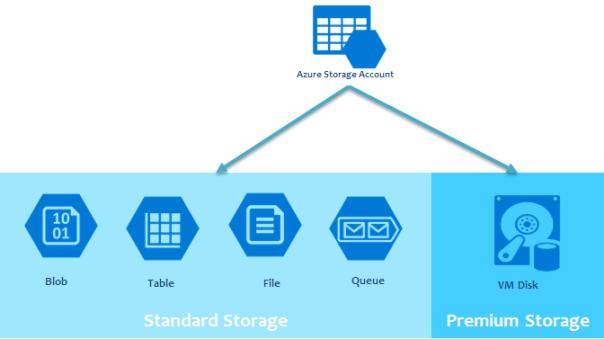 Mapeando storage do Linux e do Windows no Azure