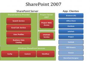 Figura 5 – Arquitetura SharePoint 2007