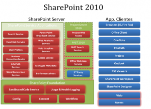 Figura 6 – Arquitetura do SharePoint 2010