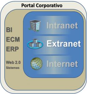 Figura 1 - Portal Corporativo
