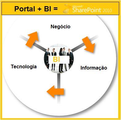 Figura 2 – Portal e BI no SharePoint 2010