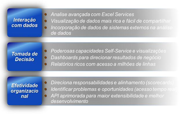 Figura 4 – Foco do SharePoint Insights
