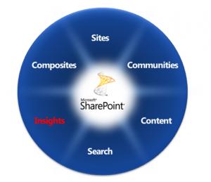 Figura 3 – Plataforma SharePoint 2010