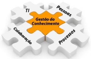 Figura 1 – Modelo e Visão – Gestão de Conhecimento