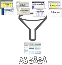 Figura 2 – Visão Lógica de Portal