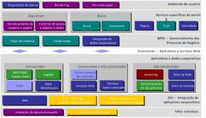 Figura 3 – Visão Técnica de um Portal