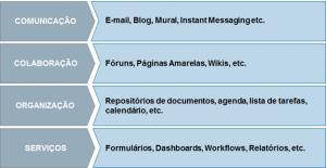 Figura 5 – Funcionalidades para atingir alguns objetivos