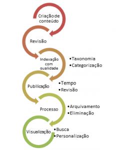 Figura 6 – Processo Padrão de gestão de conteúdo