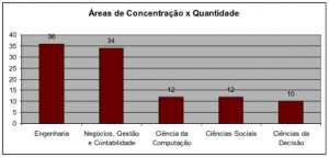 A figura 1 mostra a distribuição de número de artigos encontrados na busca realizada, consolidado nas áreas de concentração.