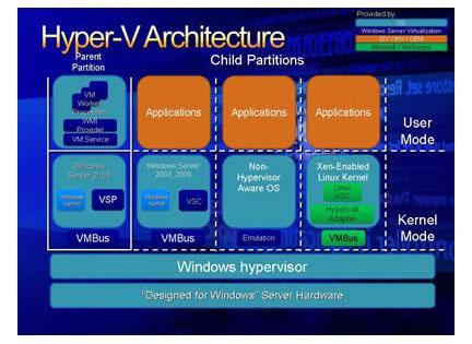 Virtualização - Arquitetura do Hyper-V