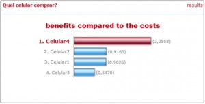 benefits compared to the costs