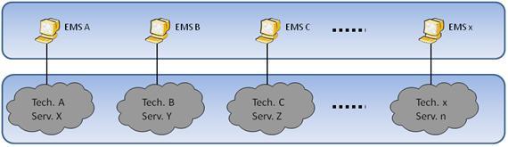 Figura 2. Expansão da Rede de Operações e Supervisão