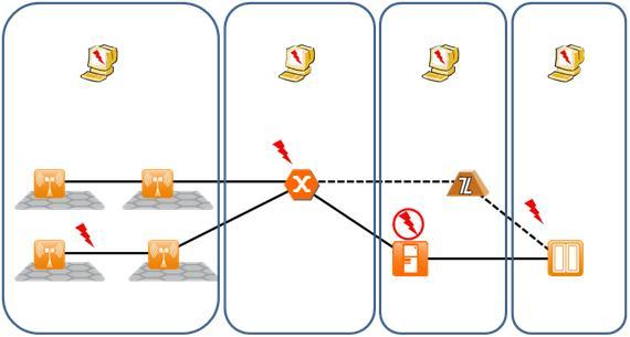 Figura 3. Propagação de alarmes numa rede integrada