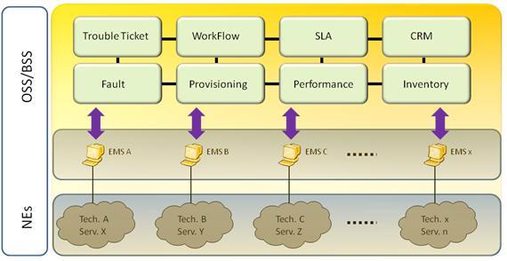 Figura 4. OSS Transformation – incluindo algumas soluções End-to-End