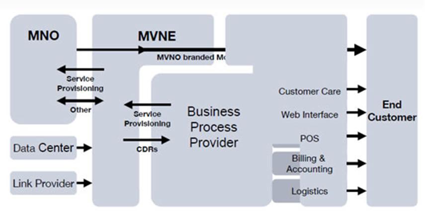 Grafico MVNO: Ameaça ou Oportunidade para as Operadoras de Telecom?