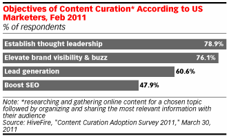 Objectives of Content Curation