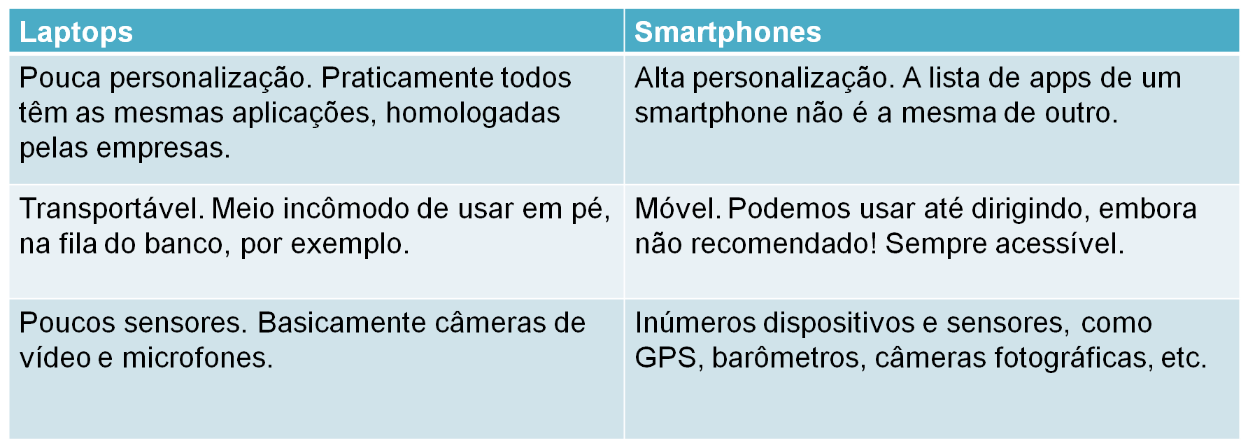 Tabela de Apps Móveis