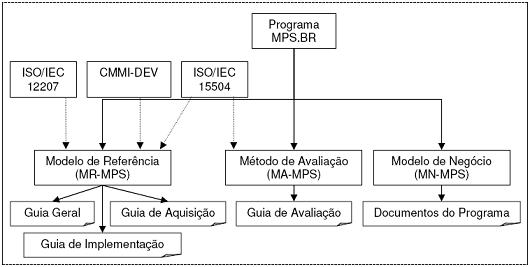 Modelo MPS.Br