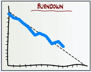 Gráfico Burndown – Sugestão de uso