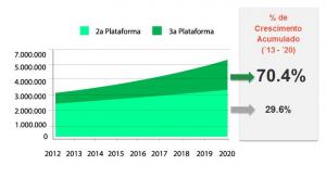 Em 2020 70,4% dos negócios serão feitos na terceira plataforma