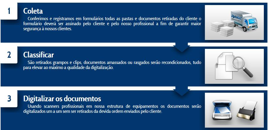 Solução GED - Etapa de Digitalização de documentos
