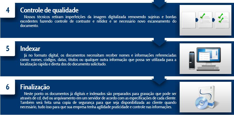 Solucão GED - Etapa de Digitalização de Documentos