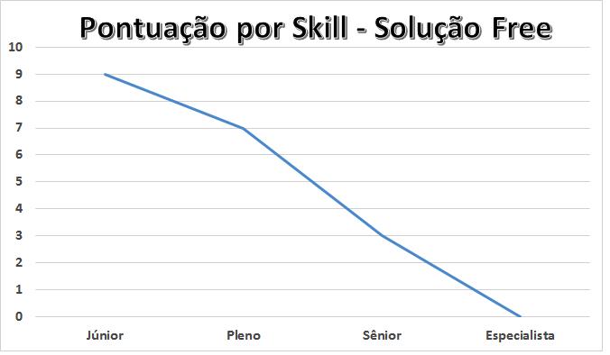 Pontuação por Skill - Ferramenta Free
