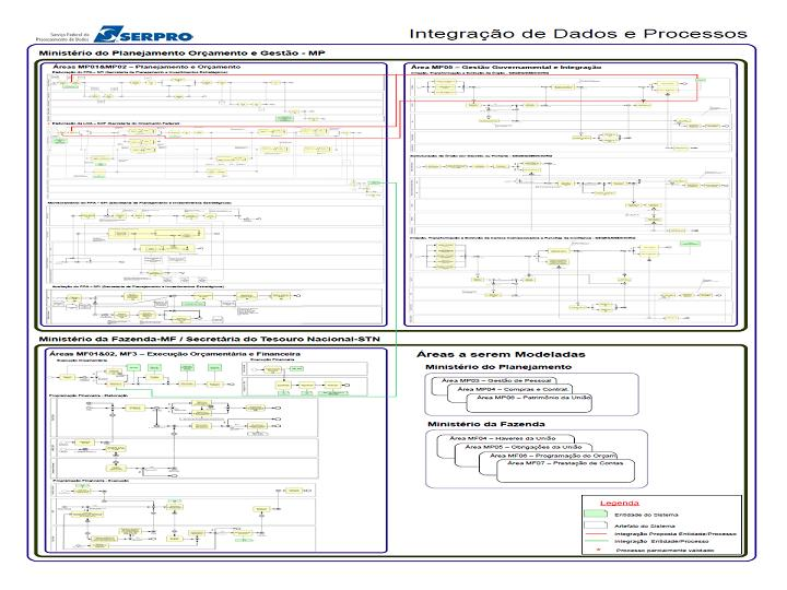 Figura 4: Ilustração de um diagrama (artefato) do Modelo Integrado de Processos