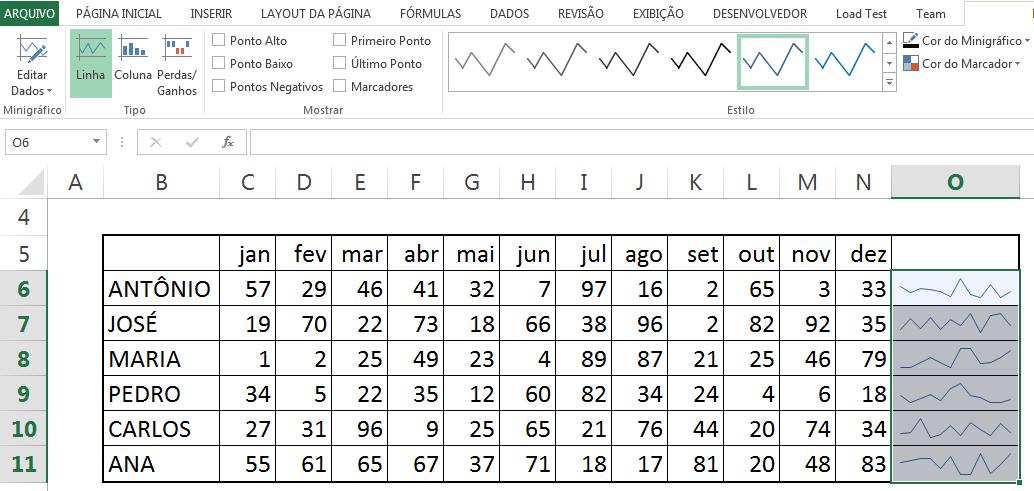 """Cliquem em Minigráficos, selecionem """"Gráfico de Linha"""", e observem que, automaticamente, o Excel já analisou nossas informações e inseriu um gráfico inicial"""