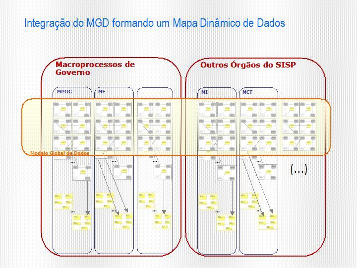 Figura 2: esquema ilustrativo da Expansão do Modelo Global de Dados