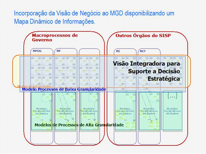 Figura 3: esquema ilustrativo da Incorporação da Visão de Negócios ao Modelo Global de Dados