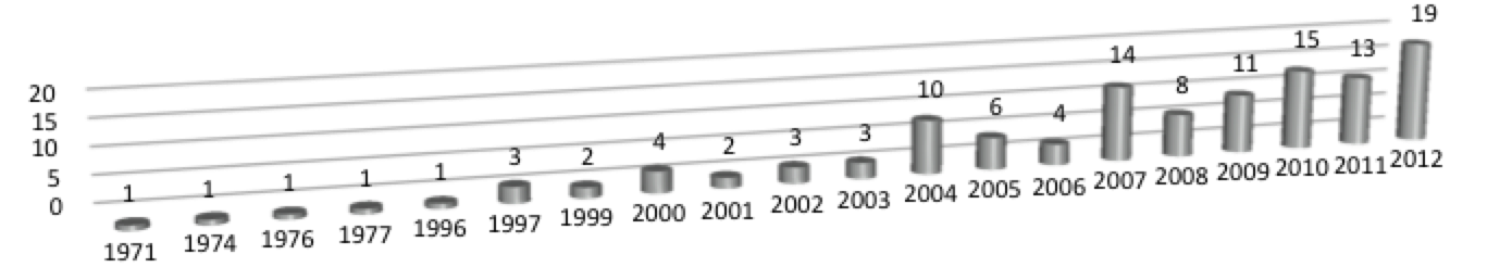 Figure 4 - Distribution of Portfolio Articles per Year