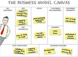 Canvas: ferramenta estratégica 2.0