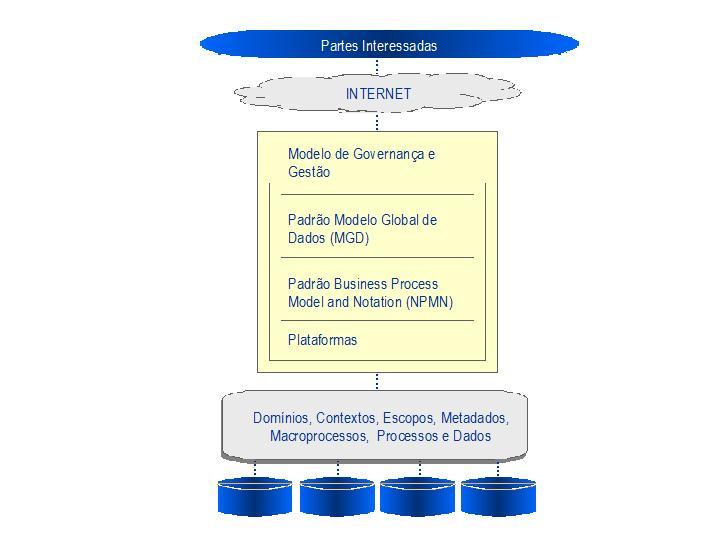 Figura 7: dinâmica de interoperabilidade entre padrões para integração de dados e processos