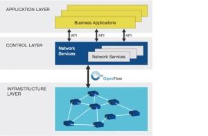 Figura 1 – Rede padrão aberto e independente de fabricante