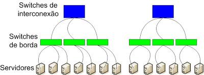 Topologia de rede: TIA-942-A-1