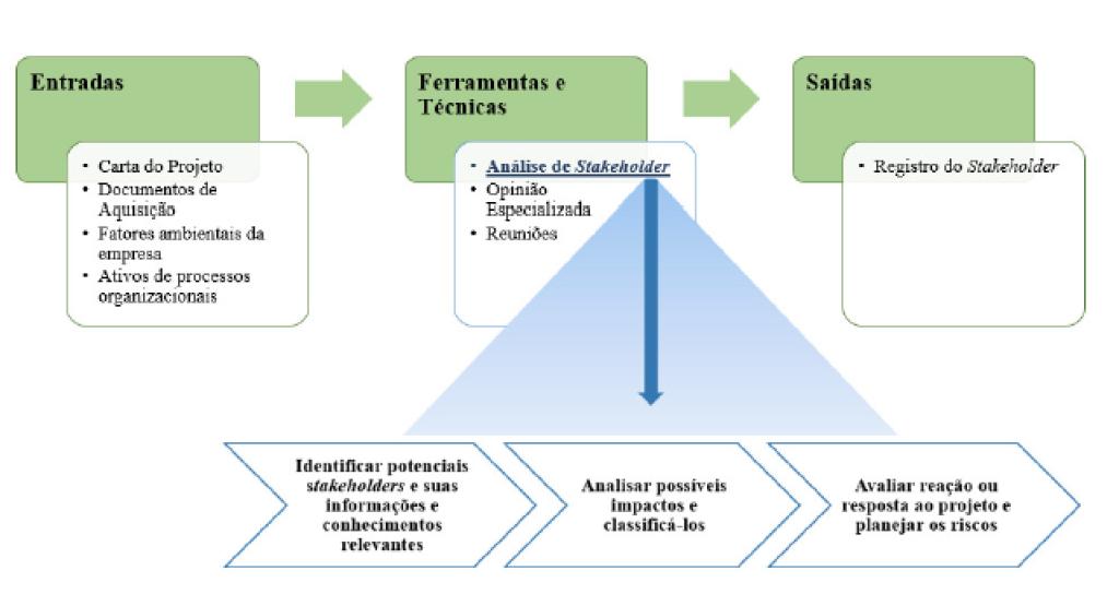 Figura 2 - Visualização do Processo de Identificação de Stakeholders Fonte: Autores, adaptado de PMBOK (2013)