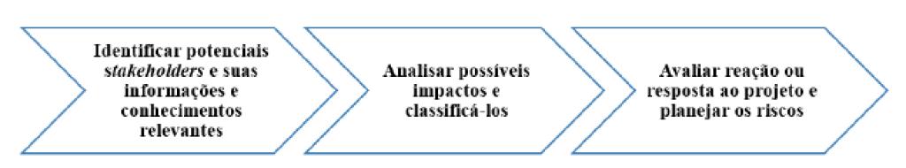 Figura 3 - Uma Visão do Processo da Técnica de Análise de Stakeholders  Fonte: Adaptado do PMBOK, 2013