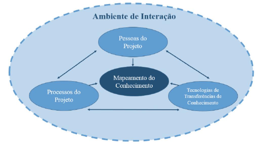 Figura 4 - Esquema de Mapeamento do Conhecimento Fonte: Adaptado de Yun et. al (2011)