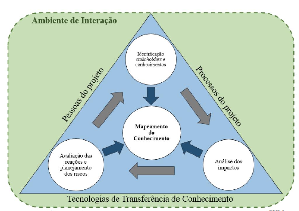 Figura 5 - Framework de Mapeamento do Conhecimento na Gestão de Stakeholders, intitulado K-SHM.  Fonte: Elaborado pelos autores