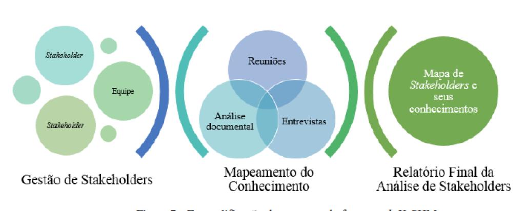 Figura 7 - Exemplificação do processo do framework K-SHM Fonte: Elaborado pelos autores