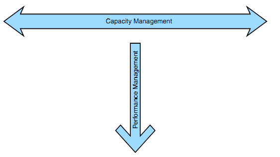 Performance x Capacity Management