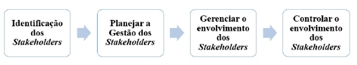 Figura 1 - Visão Geral Da Gestão dos Stakeholders no Projeto - Etapas