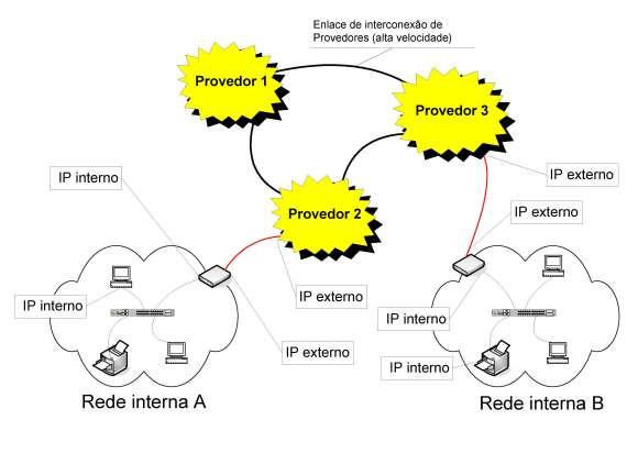 Rede interna e rede externa