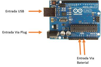 Entradas do Arduino